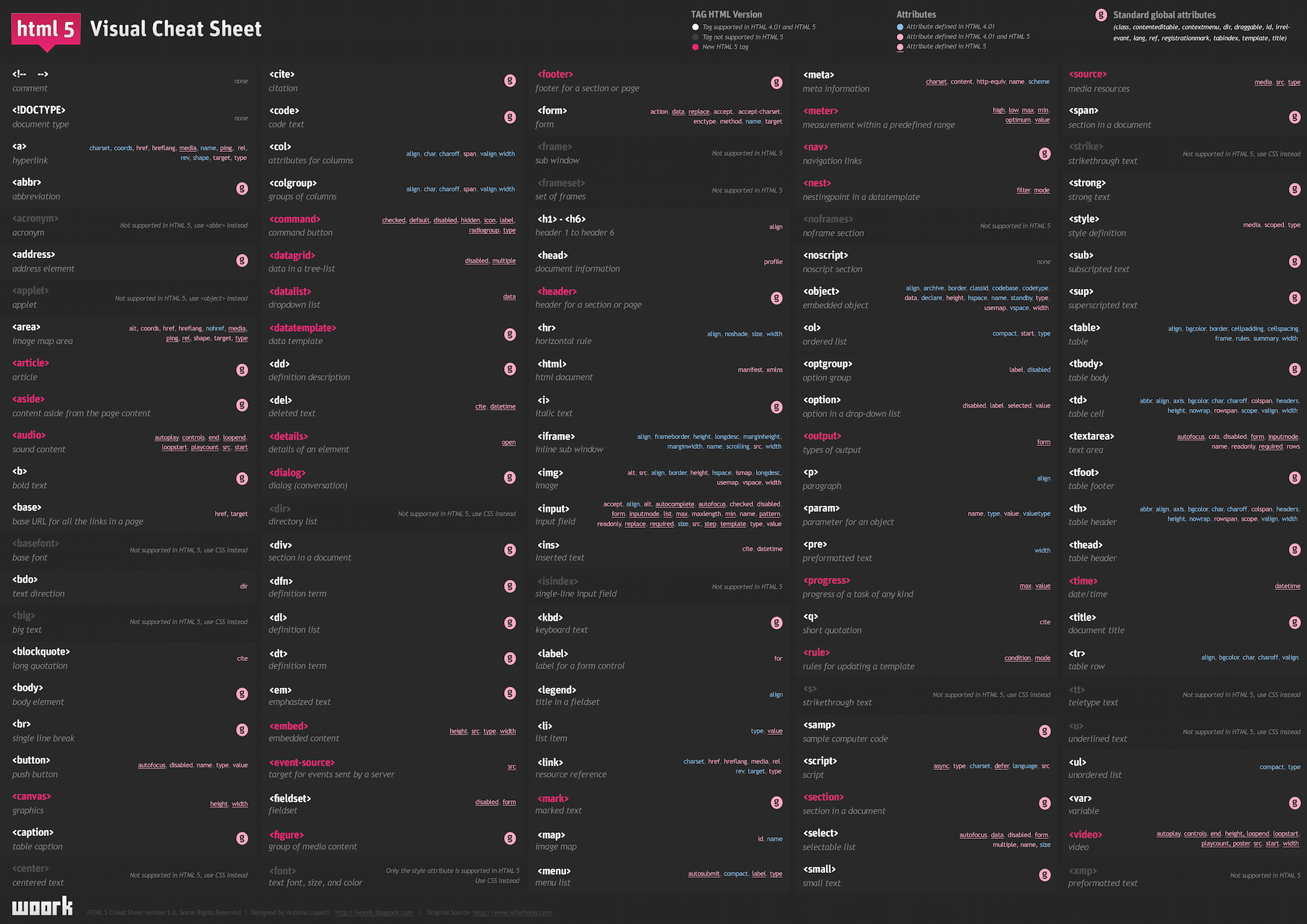 HTML 5 Cheat Sheet by Woork