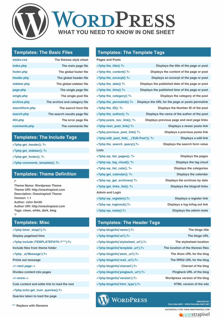 wordpress cheat sheet.pdf