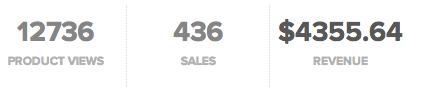 sellfy sales
