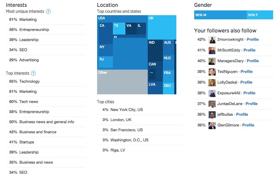 Twitter Analytics Followers Tab