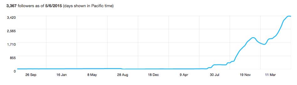 Twitter Followers Dynamics
